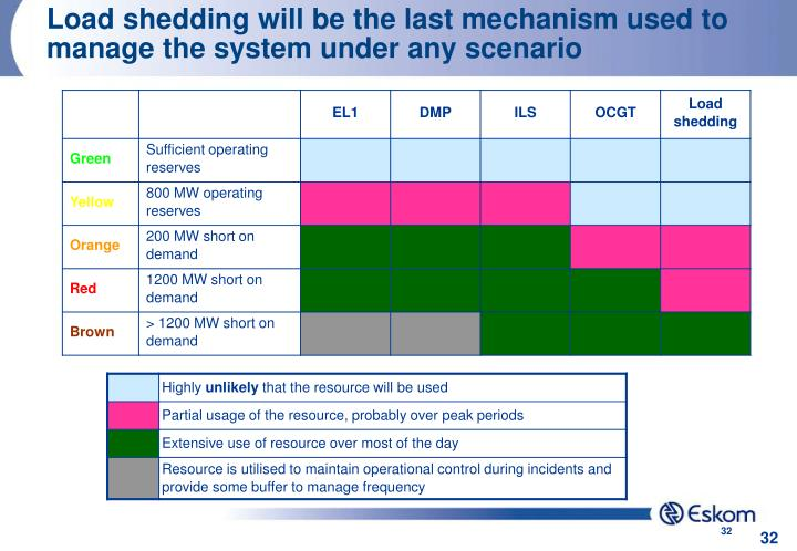 Load shedding will be the last mechanism used to manage the system under any scenario