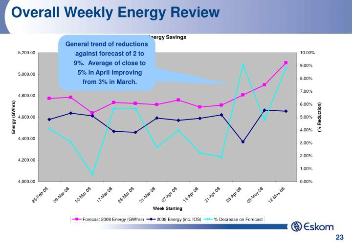 Overall Weekly Energy Review