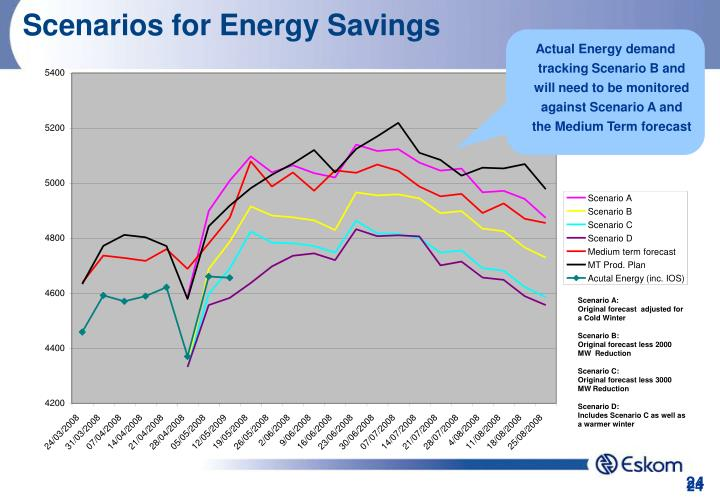 Scenarios for Energy Savings