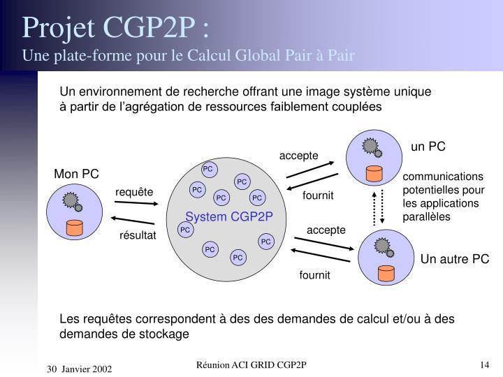 Projet CGP2P :