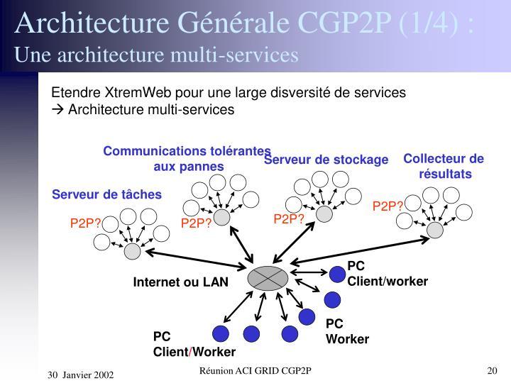 Architecture Générale CGP2P (1/4) :