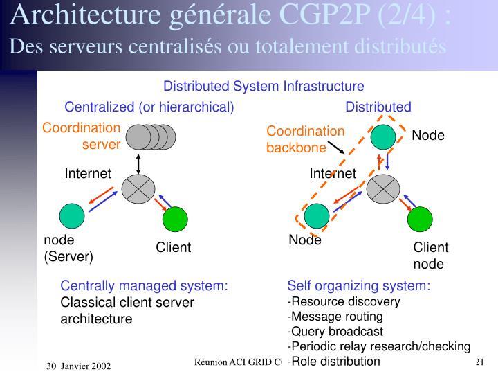 Architecture générale CGP2P (2/4) :