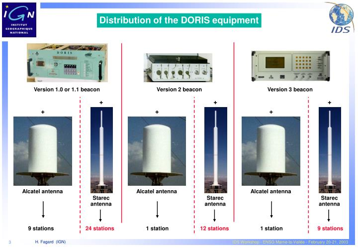 Distribution of the DORIS equipment