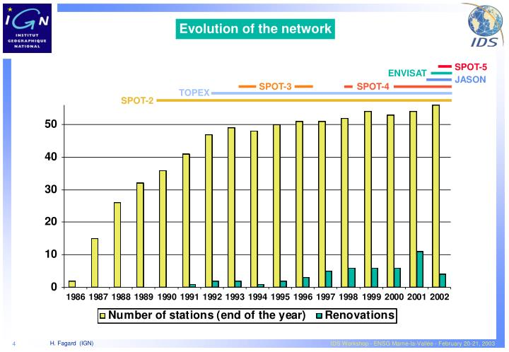 Evolution of the network