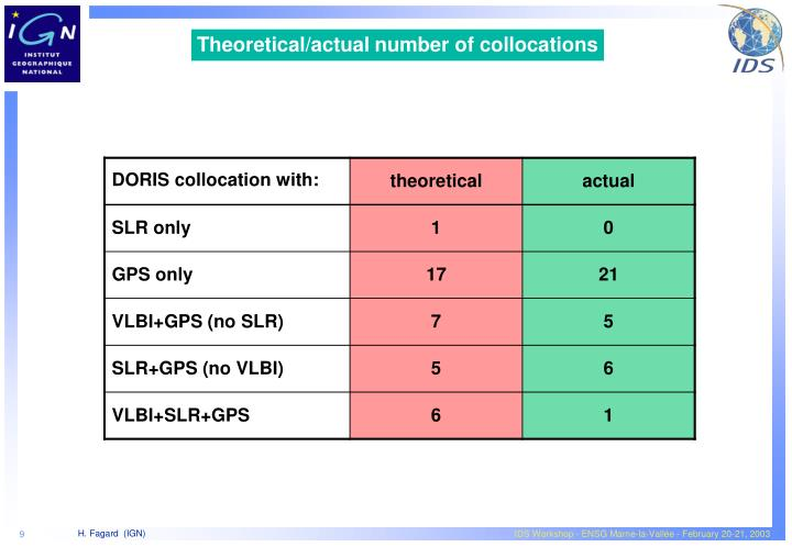 Theoretical/actual number of collocations