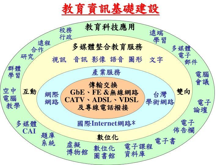 教育資訊基礎建設