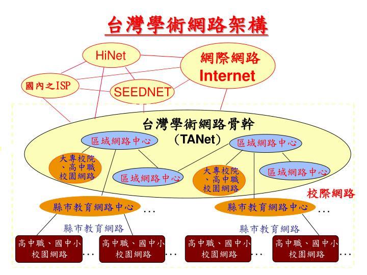 台灣學術網路架構