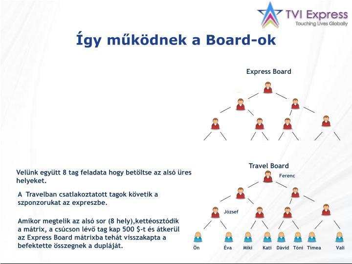Így működnek a Board-ok