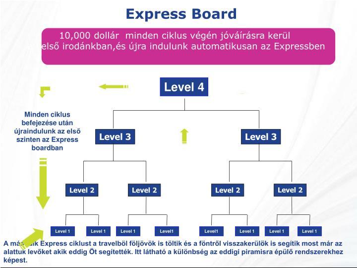 Express Board