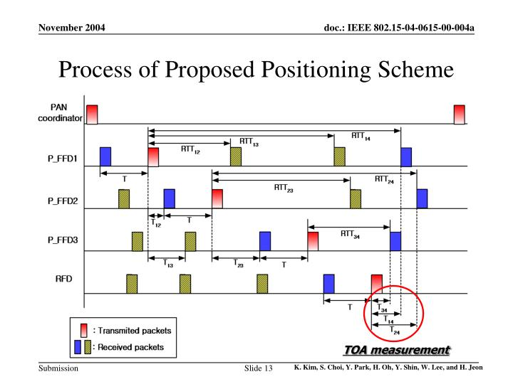 Process of Proposed Positioning Scheme