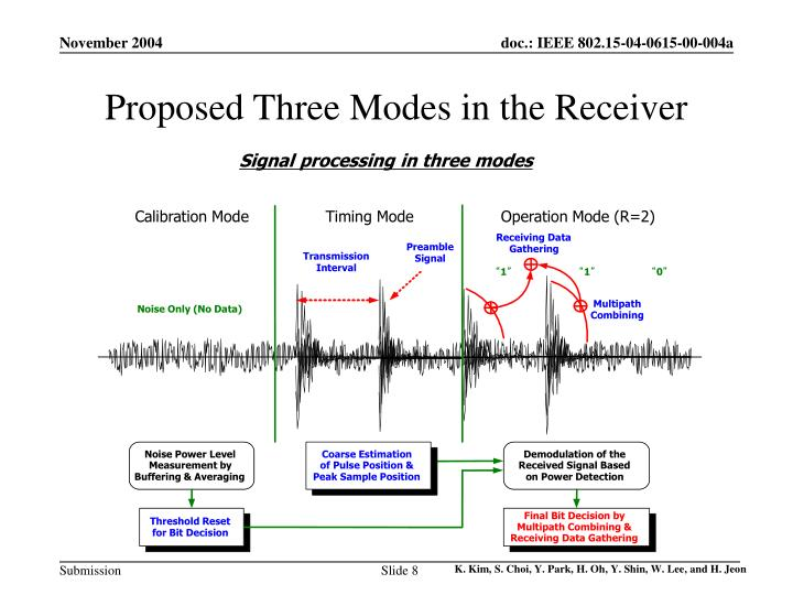 Proposed Three Modes in the Receiver