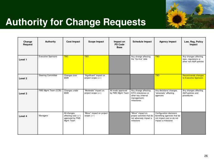 Authority for Change Requests