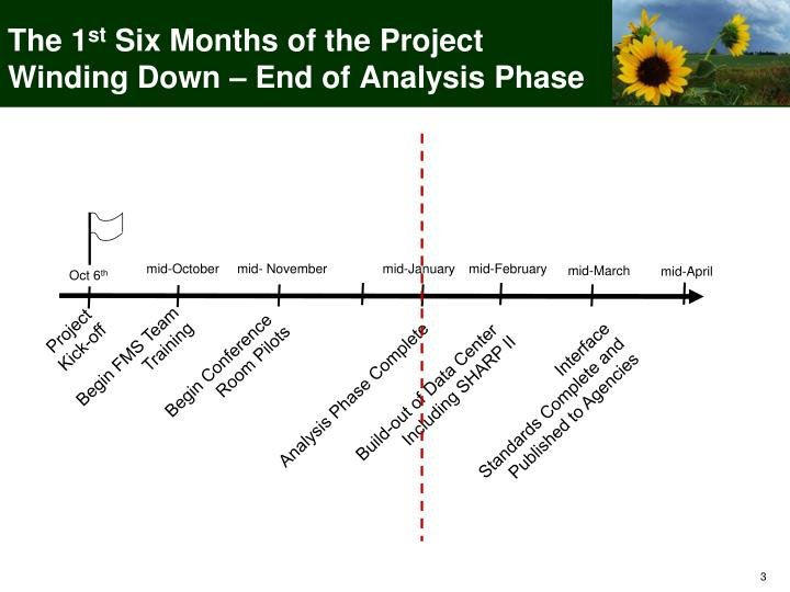 The 1 st six months of the project winding down end of analysis phase