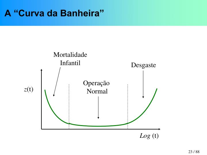 """A """"Curva da Banheira"""""""