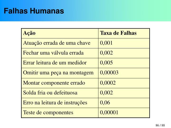 Falhas Humanas