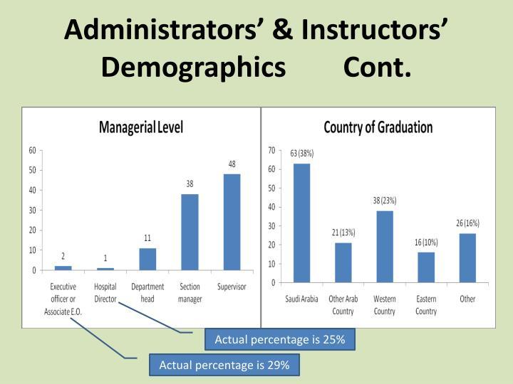 Administrators' & Instructors' Demographics        Cont.
