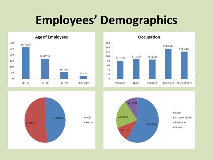 Employees' Demographics