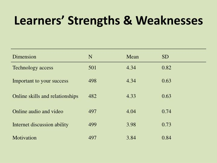 Learners' Strengths & Weaknesses