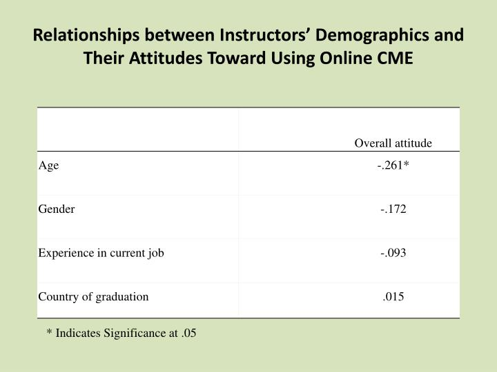 Relationships between Instructors' Demographics and Their Attitudes Toward Using Online CME