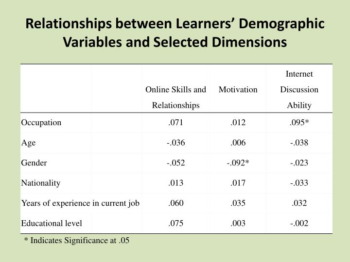 Relationships between Learners' Demographic Variables and Selected Dimensions