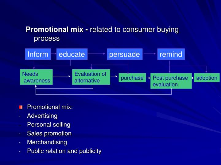 Promotional mix -