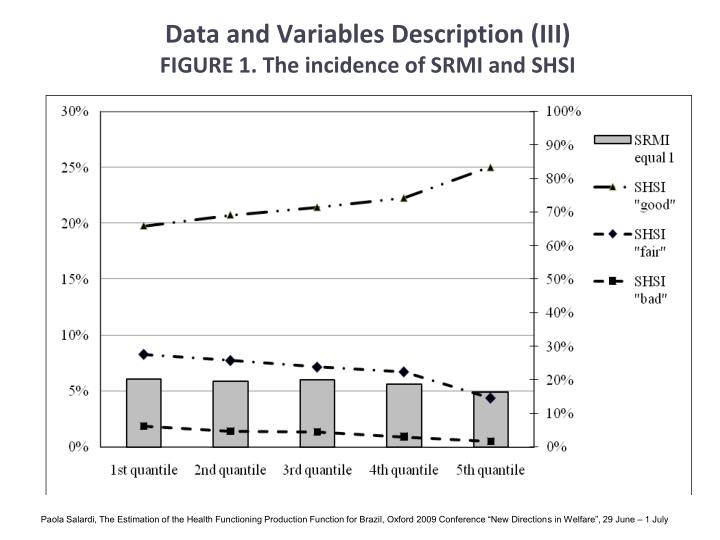Data and Variables Description (III)