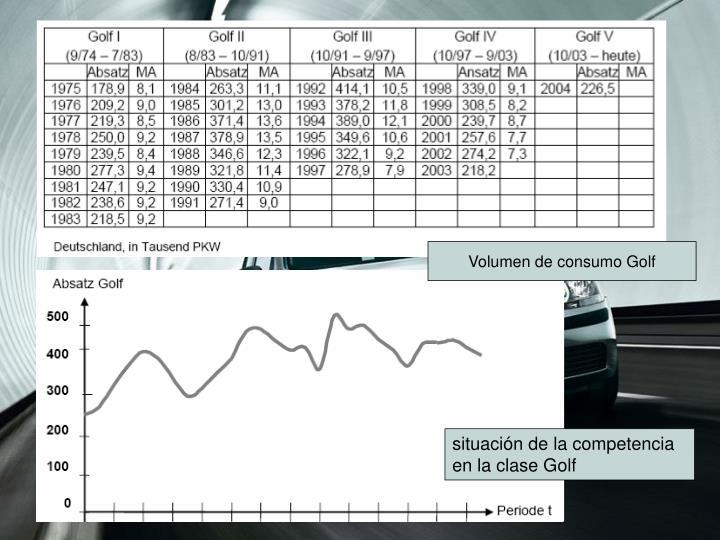 Volumen de consumo Golf