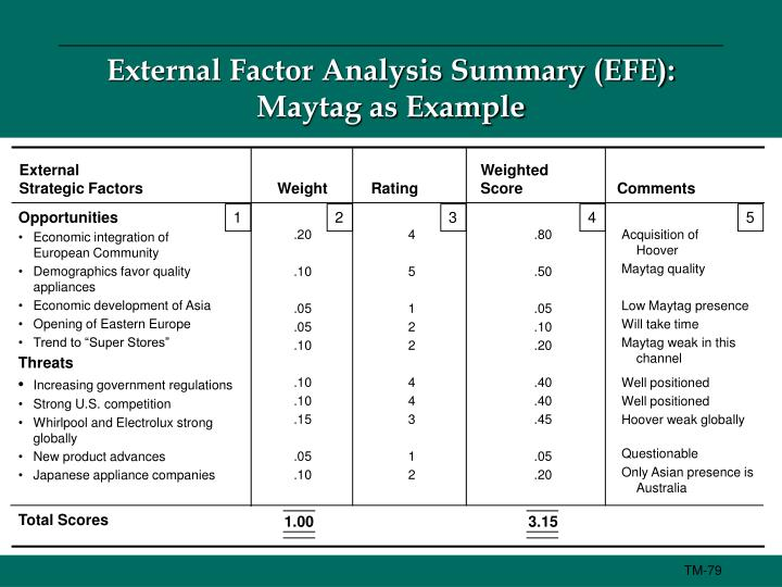 an external factors analysis summary The internal analysis process considers the firm  summary: for a strategy to  should have a good fit with its strategy and other factors such as.
