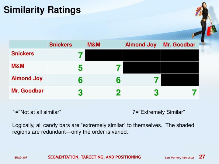 Similarity Ratings