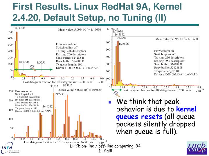 First Results. Linux RedHat 9A, Kernel 2.4.20, Default Setup, no Tuning (II)
