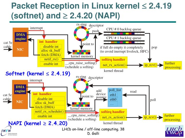 Packet Reception in Linux kernel