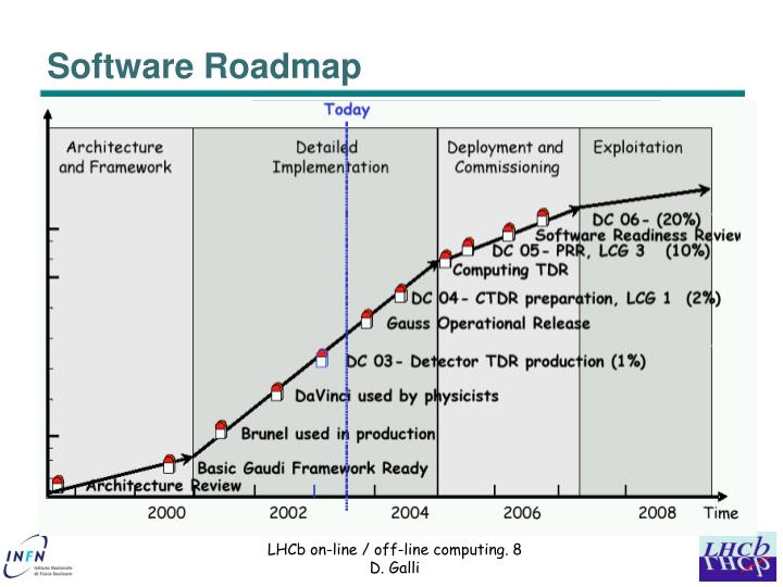 Software Roadmap