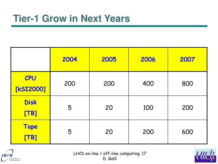 Tier-1 Grow in Next Years