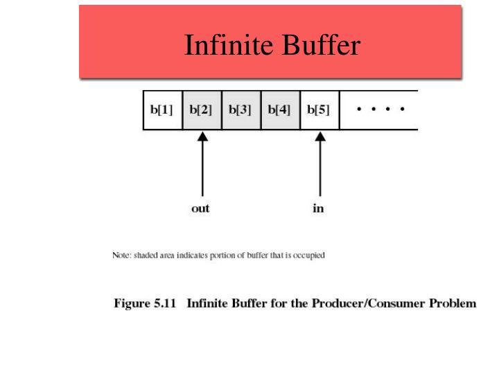 Infinite Buffer