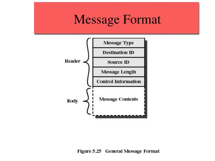 Message Format