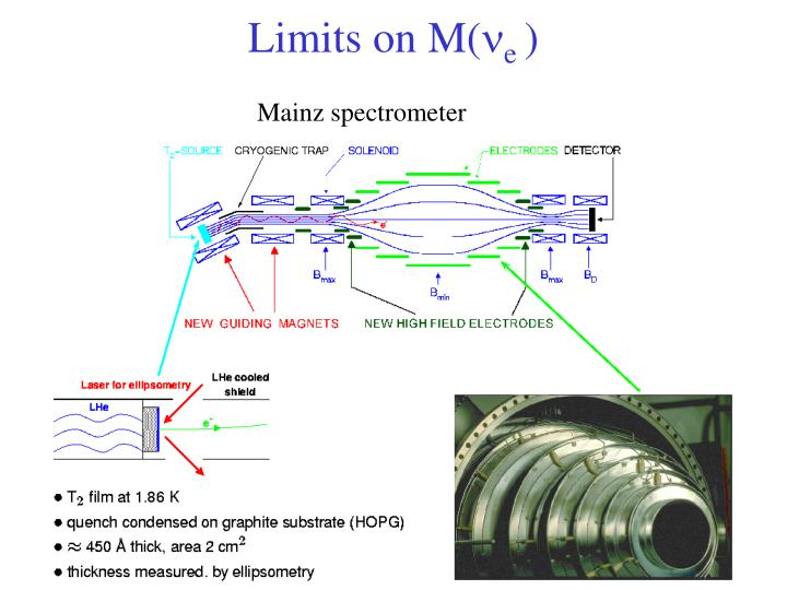 Limits on M(