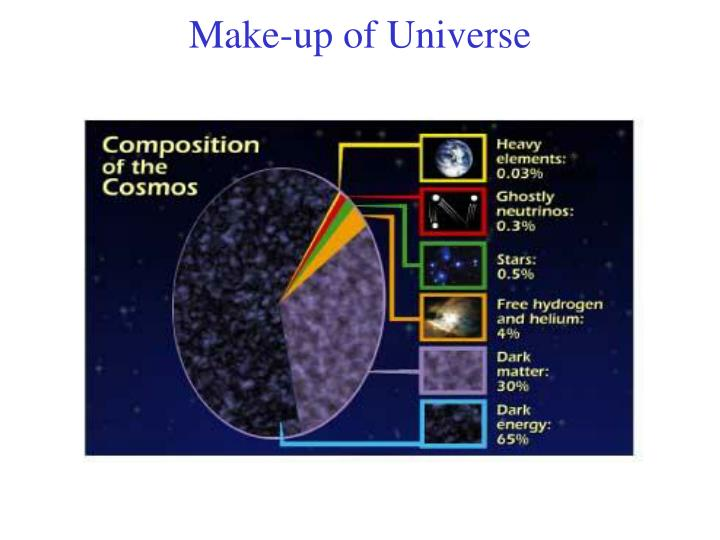 Make-up of Universe