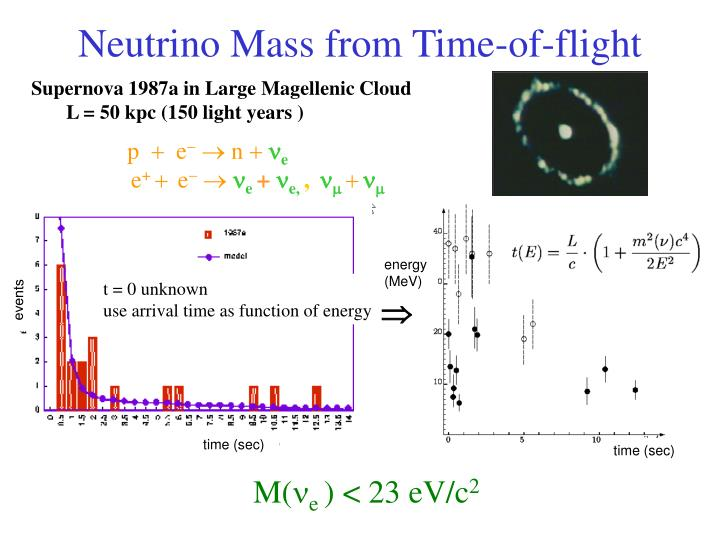 Neutrino Mass from Time-of-flight