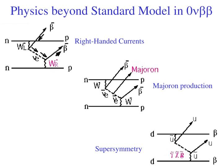 Physics beyond Standard Model in 0
