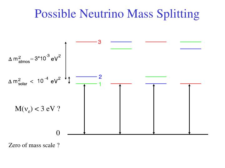 Possible Neutrino Mass Splitting