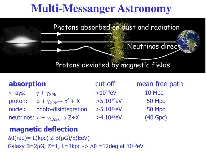 Multi-Messanger Astronomy