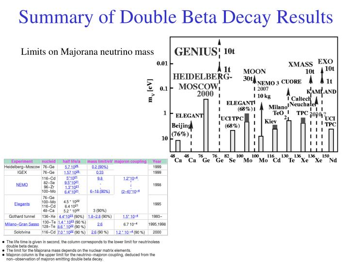 Summary of Double Beta Decay Results