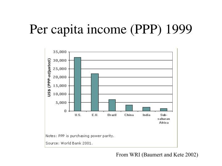 Per capita income (PPP) 1999