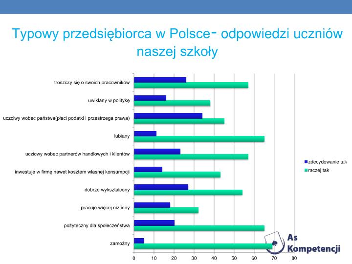 Typowy przedsiębiorca w Polsce