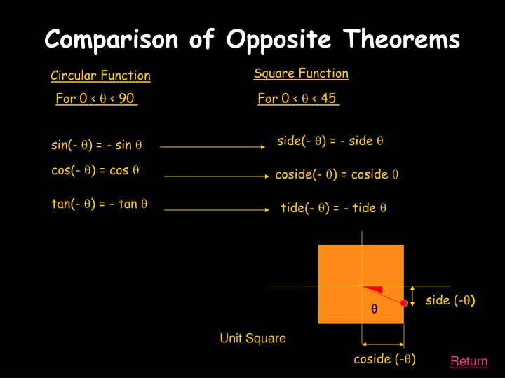 Square Function