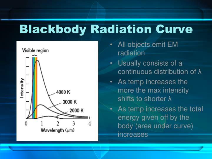 Blackbody radiation curve
