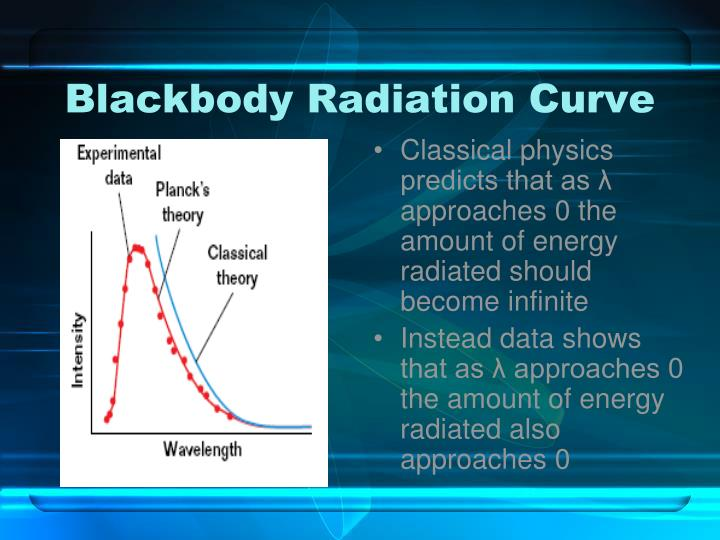 Blackbody radiation curve1