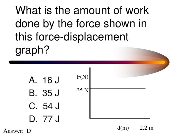 What is the amount of work done by the force shown in this force-displacement graph?