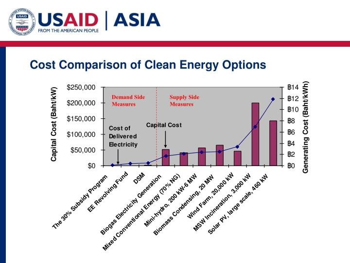 Cost Comparison of Clean Energy Options
