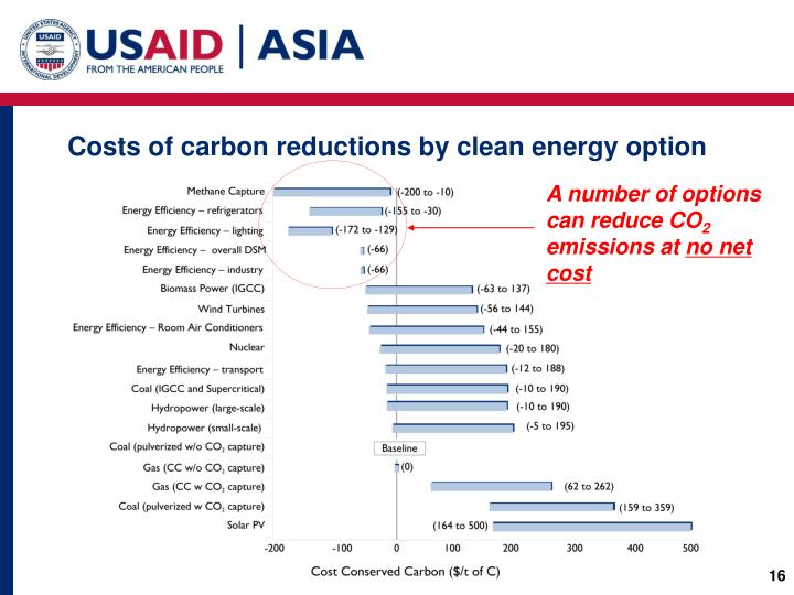 Costs of carbon reductions by clean energy option